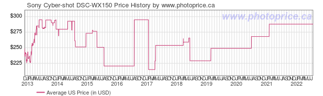 US Price History Graph for Sony Cyber-shot DSC-WX150