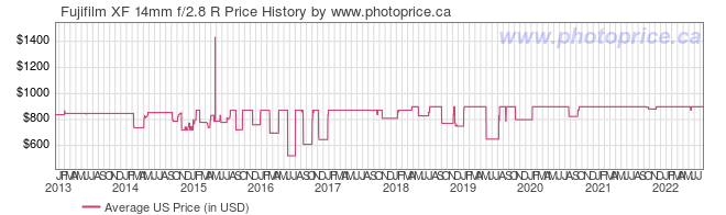 US Price History Graph for Fujifilm XF 14mm f/2.8 R