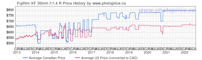 Price History Graph for Fujifilm XF 35mm f/1.4 R