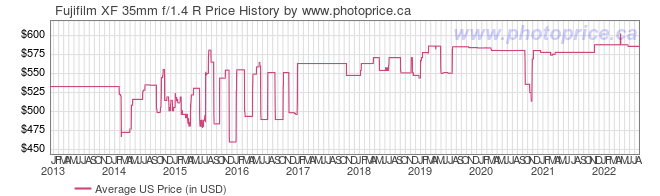 US Price History Graph for Fujifilm XF 35mm f/1.4 R
