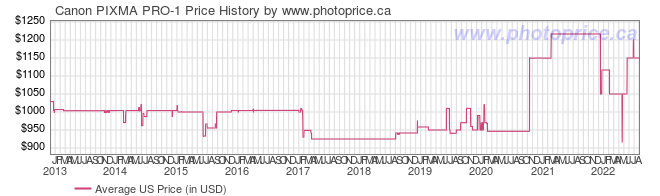 US Price History Graph for Canon PIXMA PRO-1