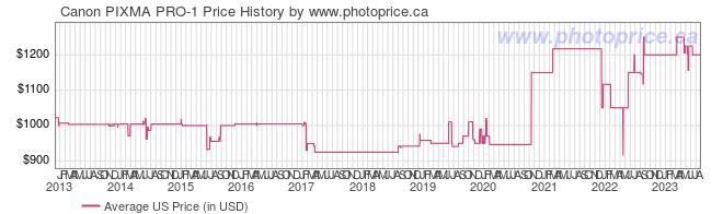US Price History Graph for Canon PIXMA PRO-1