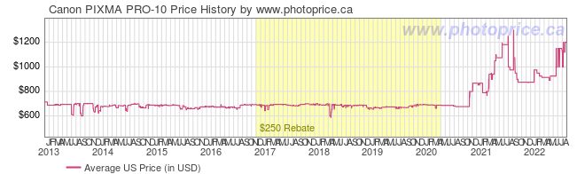 US Price History Graph for Canon PIXMA PRO-10