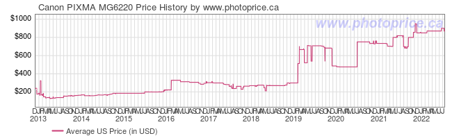 US Price History Graph for Canon PIXMA MG6220