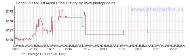 US Price History Graph for Canon PIXMA MG4220