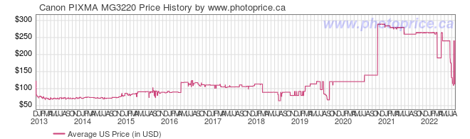 US Price History Graph for Canon PIXMA MG3220