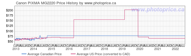 Price History Graph for Canon PIXMA MG2220