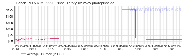 US Price History Graph for Canon PIXMA MG2220