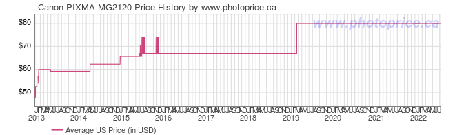 US Price History Graph for Canon PIXMA MG2120