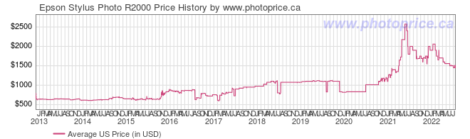 US Price History Graph for Epson Stylus Photo R2000
