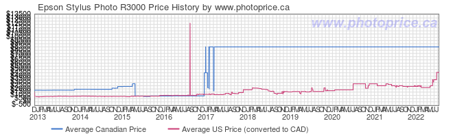 Price History Graph for Epson Stylus Photo R3000