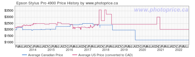 Price History Graph for Epson Stylus Pro 4900