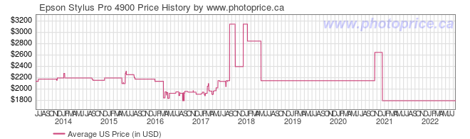 US Price History Graph for Epson Stylus Pro 4900