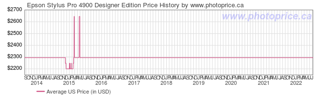 US Price History Graph for Epson Stylus Pro 4900 Designer Edition