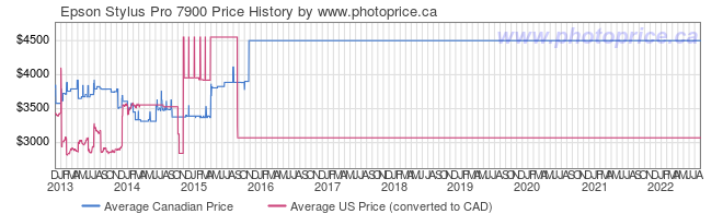 Price History Graph for Epson Stylus Pro 7900