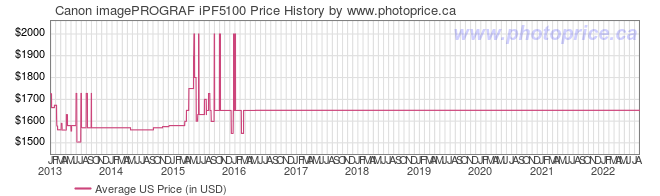 US Price History Graph for Canon imagePROGRAF iPF5100