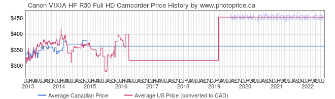 Price History Graph for Canon VIXIA HF R30 Full HD Camcorder
