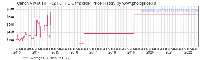 US Price History Graph for Canon VIXIA HF R32 Full HD Camcorder
