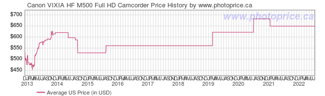 US Price History Graph for Canon VIXIA HF M500 Full HD Camcorder