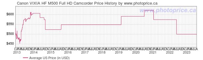 US Price History Graph for Canon VIXIA HF M500 Full HD Camcorder