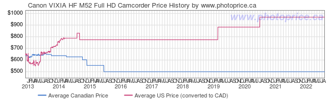 Price History Graph for Canon VIXIA HF M52 Full HD Camcorder
