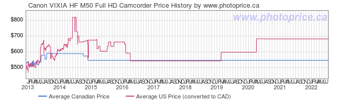 Price History Graph for Canon VIXIA HF M50 Full HD Camcorder