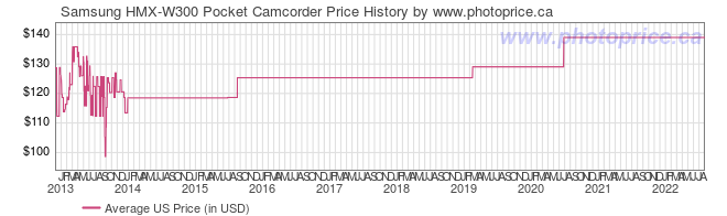 US Price History Graph for Samsung HMX-W300 Pocket Camcorder