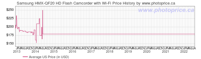 US Price History Graph for Samsung HMX-QF20 HD Flash Camcorder with Wi-Fi