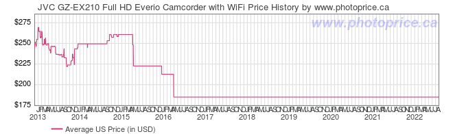 US Price History Graph for JVC GZ-EX210 Full HD Everio Camcorder with WiFi