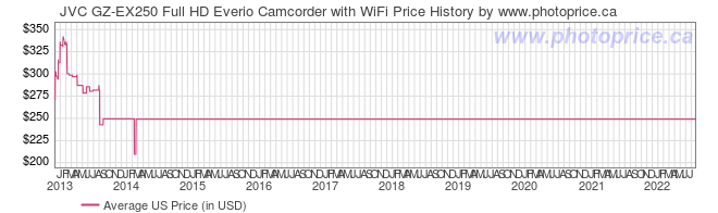 US Price History Graph for JVC GZ-EX250 Full HD Everio Camcorder with WiFi