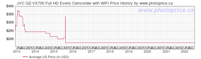 US Price History Graph for JVC GZ-VX700 Full HD Everio Camcorder with WiFi