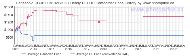 Price History Graph for Panasonic HC-X900M 32GB 3D Ready Full HD Camcorder