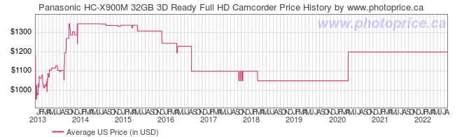 US Price History Graph for Panasonic HC-X900M 32GB 3D Ready Full HD Camcorder