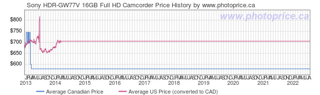 Price History Graph for Sony HDR-GW77V 16GB Full HD Camcorder