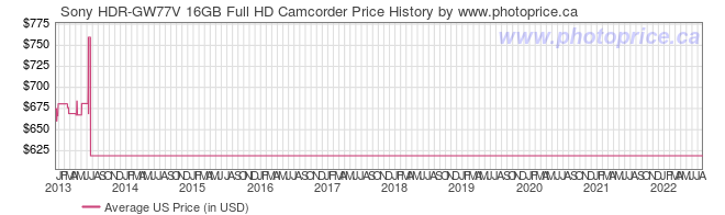 US Price History Graph for Sony HDR-GW77V 16GB Full HD Camcorder