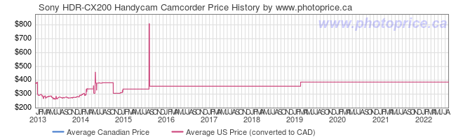 Price History Graph for Sony HDR-CX200 Handycam Camcorder