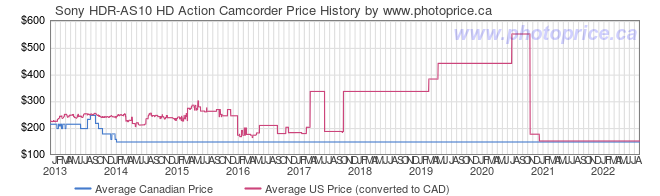Price History Graph for Sony HDR-AS10 HD Action Camcorder