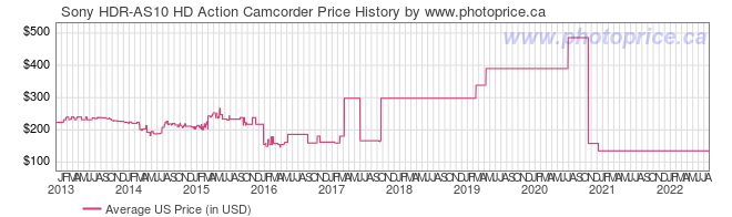 US Price History Graph for Sony HDR-AS10 HD Action Camcorder