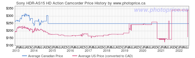 Price History Graph for Sony HDR-AS15 HD Action Camcorder