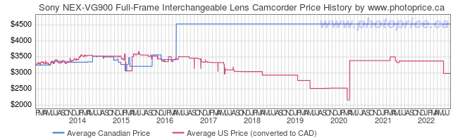 Price History Graph for Sony NEX-VG900 Full-Frame Interchangeable Lens Camcorder