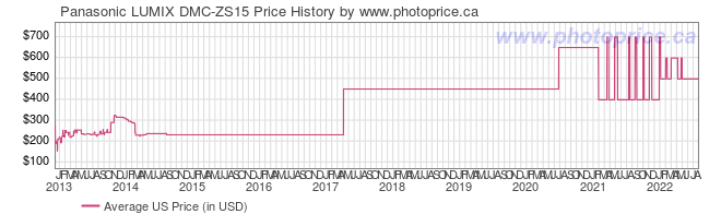 US Price History Graph for Panasonic LUMIX DMC-ZS15