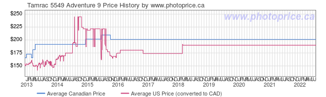 Price History Graph for Tamrac 5549 Adventure 9