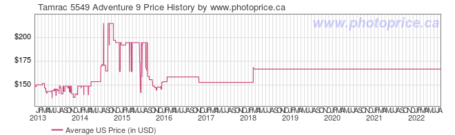 US Price History Graph for Tamrac 5549 Adventure 9