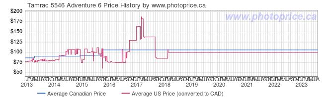 Price History Graph for Tamrac 5546 Adventure 6