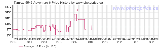 US Price History Graph for Tamrac 5546 Adventure 6