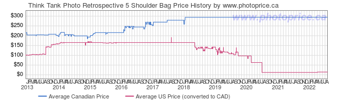 Price History Graph for Think Tank Photo Retrospective 5 Shoulder Bag