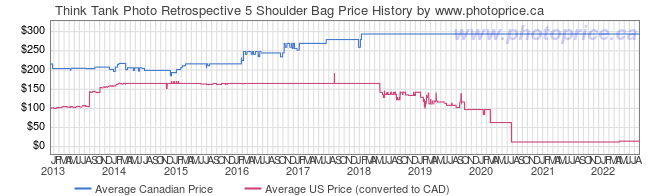 Price History Graph for Think Tank Retrospective 5 Shoulder Bag