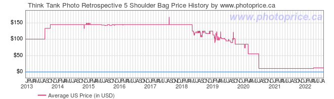 US Price History Graph for Think Tank Photo Retrospective 5 Shoulder Bag