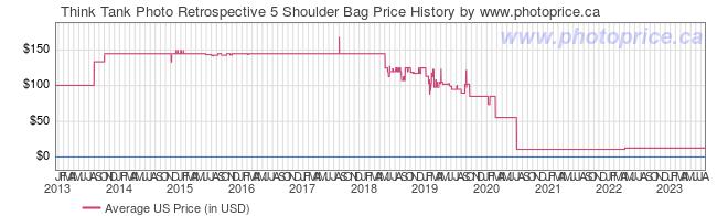 US Price History Graph for Think Tank Photo Retrospective 5 Shoulder Bag