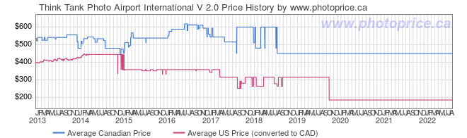 Price History Graph for Think Tank Photo Airport International V 2.0
